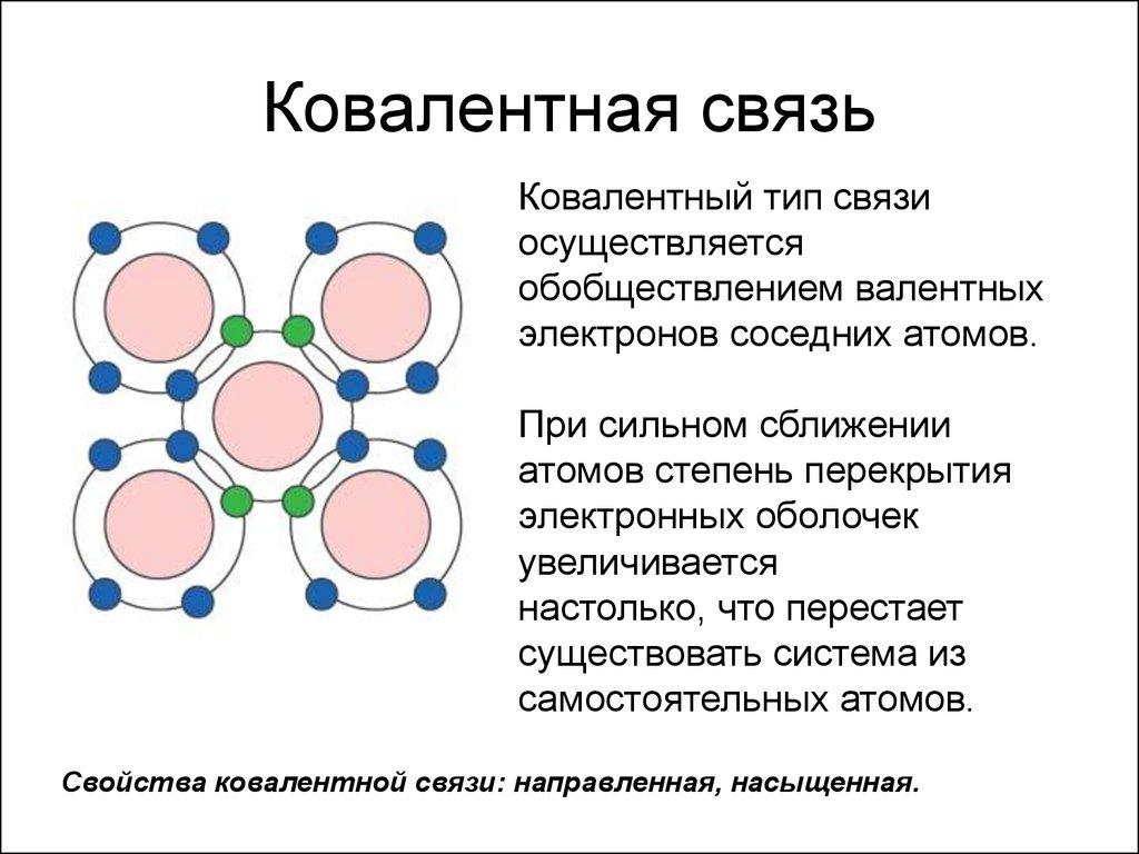 Как отличить ковалентную сочленение ото ионной
